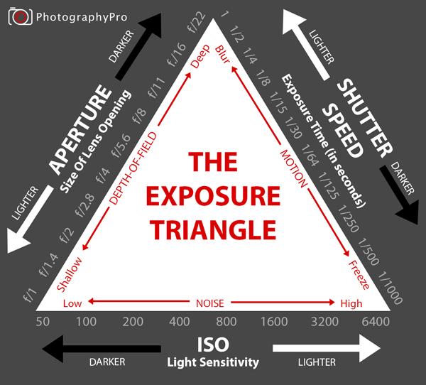 exposure-triangle-diagram2-300x271@2x