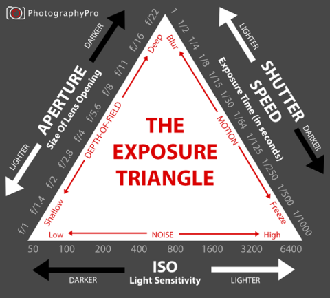 exposure-triangle-diagram2-300x271@2x